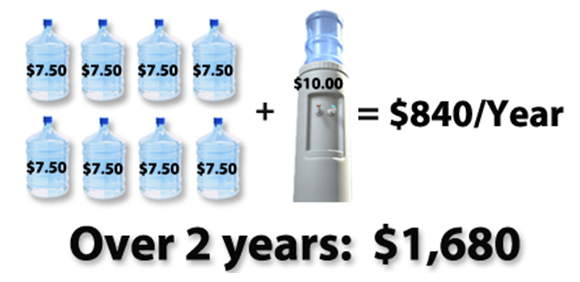 Chart showing that bottles for a bottled water cooler can cost over $800/year.