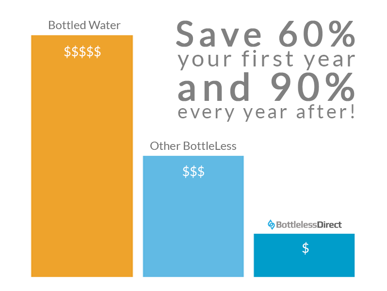 Chart showing 90% savings from a BottleLess Direct cooler versus a bottled water cooler.