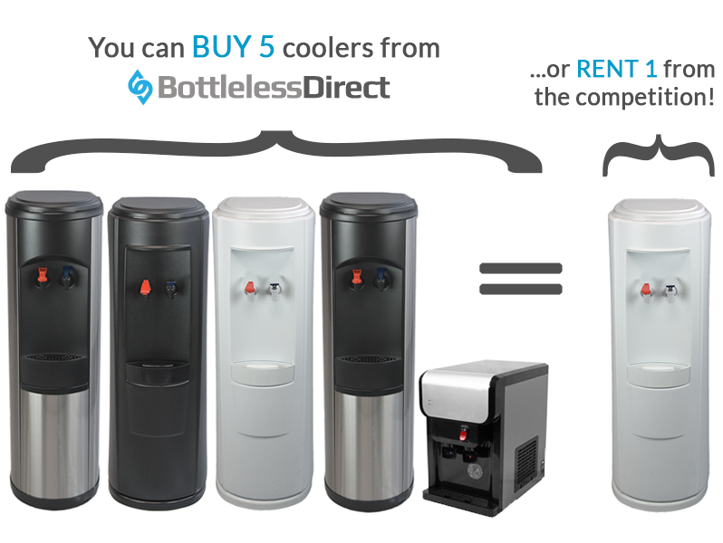 You can buy five coolers from BottleLess Direct for the same cost as renting one cooler from our competition.
