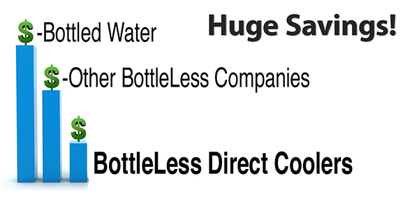 Chart showing massive savings from choosing a bottleLess cooler over bottled water or a rented cooler, bottleLess or bottled.