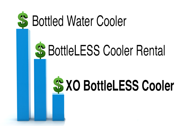 compare the cost of a bottleless cooler to a bottled water cooler to XO Water